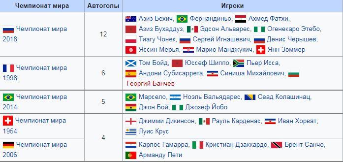 автоголы в чемпионате мира