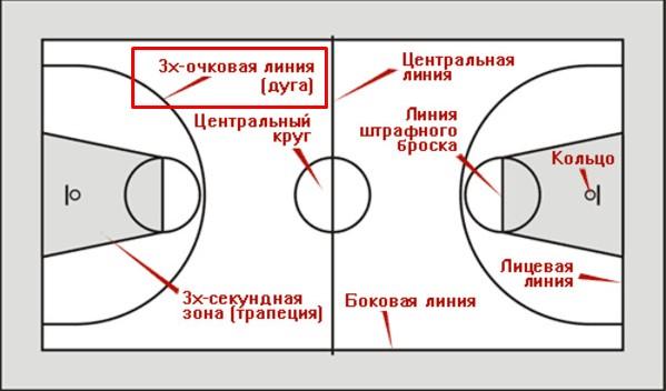 зона трехочкового броска