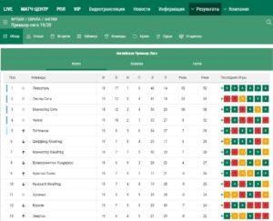 Обзор результатов на БК Лига ставок